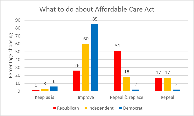 What to do about Affordable Care Act