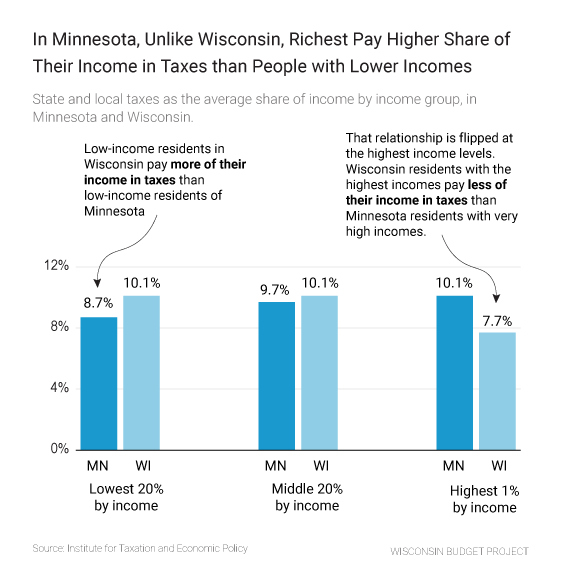 In Minnesota, Unlike Wisconsin, Richest Pay Higher Share of Their Income in Taxes than People with Lower Incomes