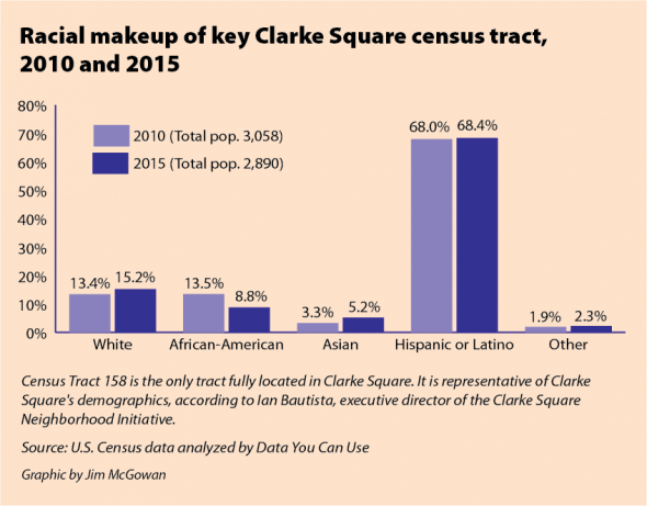 Racial makeup of key Clarke Square census tract, 2010 and 2015