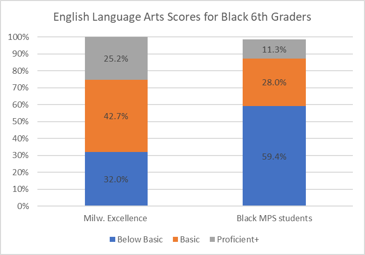 English Language Arts Scores for Black 6th Graders