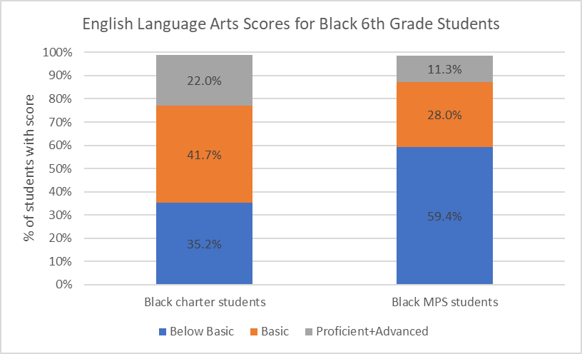 Math Scores for Black 6th Graders