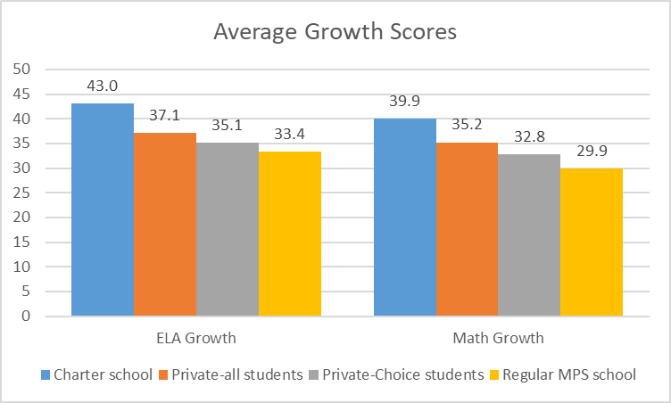 Average Growth Scores
