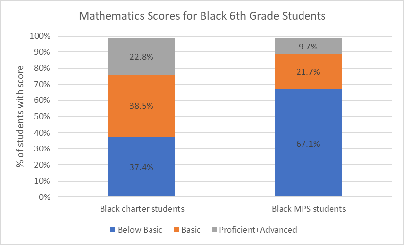 Mathematics Scores for Black 6th Grade Students