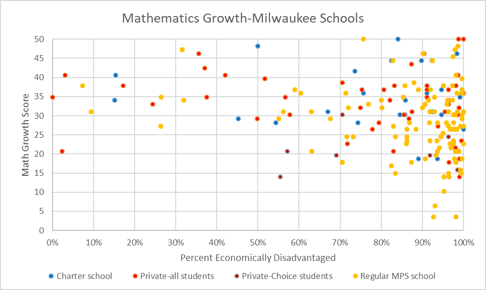 Mathematics Growth-Milwaukee Schools