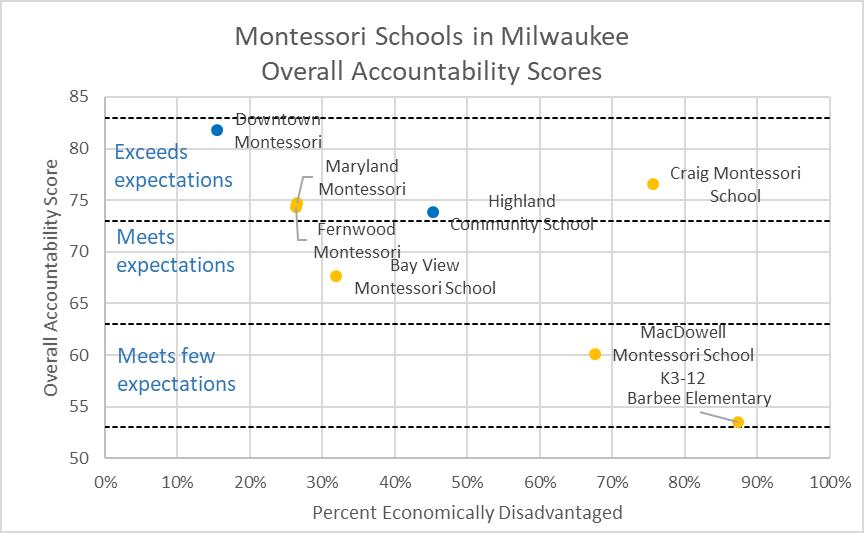 Montessori Schools in Milwaukee Overall Accountability Scores