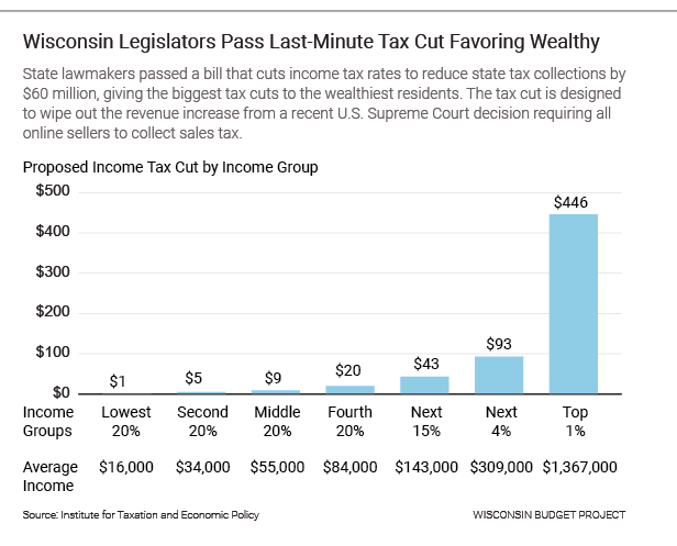Wisconsin Legislators Pass Last-Minute Tax Cut Favoring Wealthy