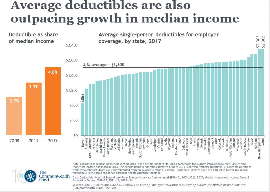 Average deductibles are also outpacing growth in median income. Graph courtesy of the Commonwealth Fund.