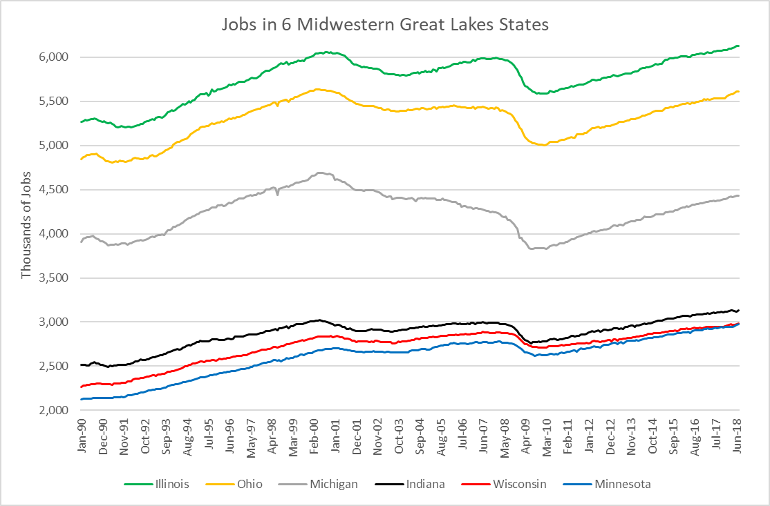 Jobs in 6 Midwestern Great Lakes States