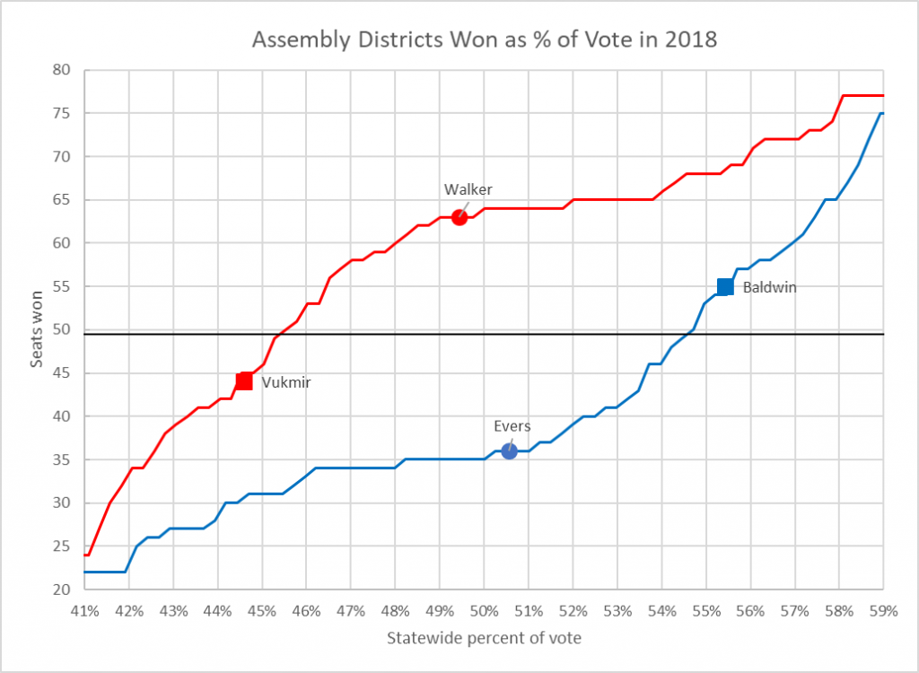Assembly Districts Won as % of Vote in 2018