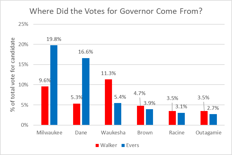 Where Did the Votes for Governor Come From?