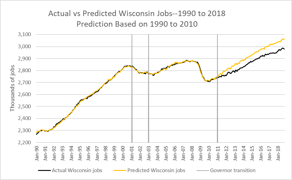 Actual vs Predicted Wisconsin Jobs--1990 to 2018. Prediction Based on 1990 to 2010