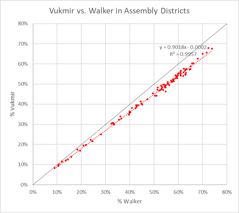 Vukmir vs. Walker in Assembly Districts