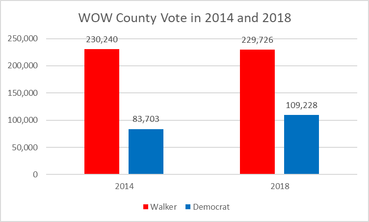 WOW County Vote in 2014 and 2018