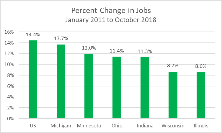 Percent Change in Jobs January 2011 to October 2018