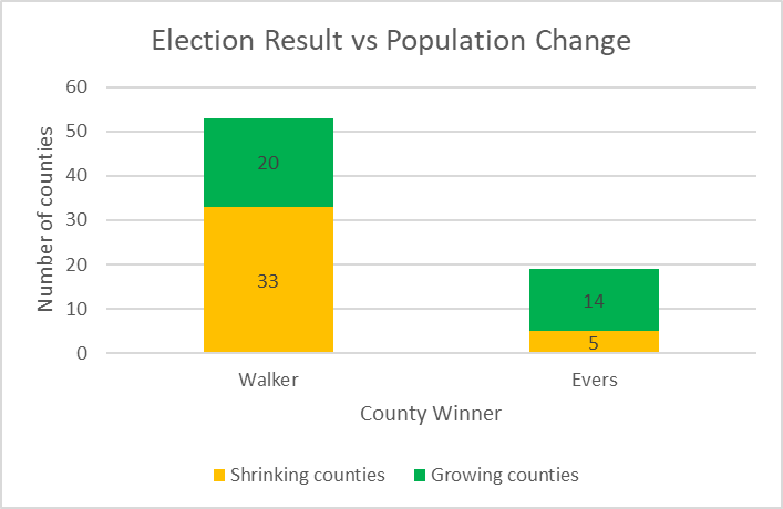 Election Result vs Population Change