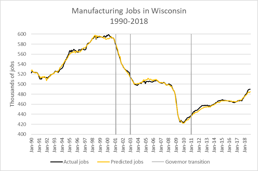 Manufacturing Jobs in Wisconsin 1990-2018