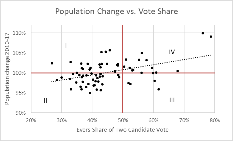 Population Change vs. Vote Share