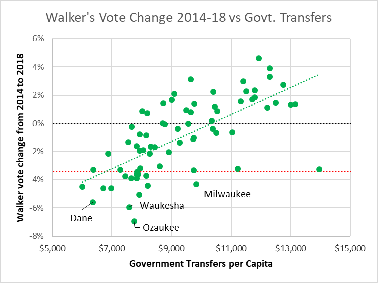 Walker's Vote Change 2014-18 vs Govt. Transfers