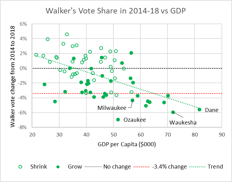 Walker's Vote Share in 2014-18 vs GDP