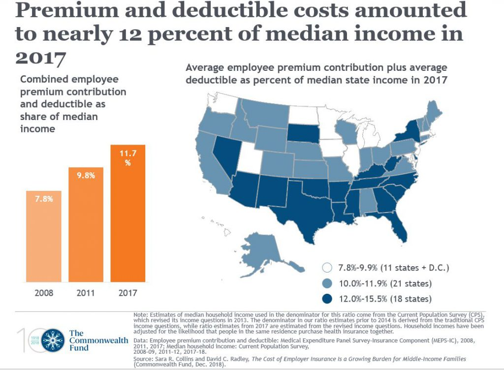 Premium and deductible costs amounted to nearly 12 percent of median income in 2017. Graph courtesy of the Commonwealth Fund.