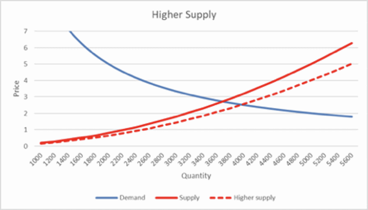 Higher Supply