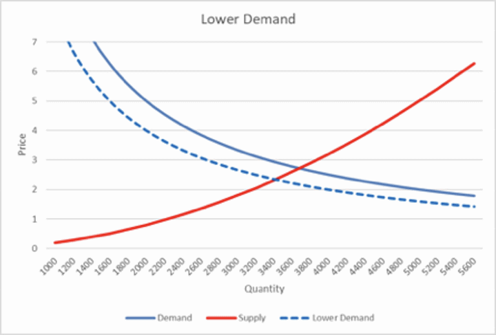 Lower Demand