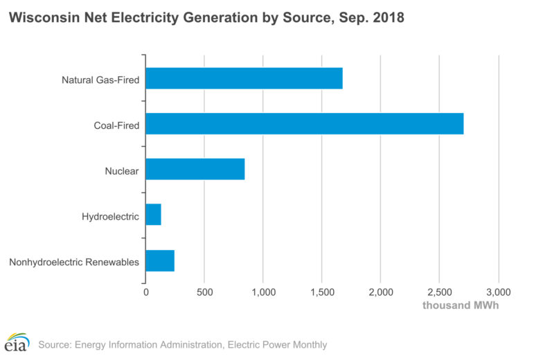 Wisconsin Net Electricity Generated by Source, Sep. 2018