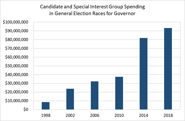 Governor Candidate and Special Interests Spending 2018.
