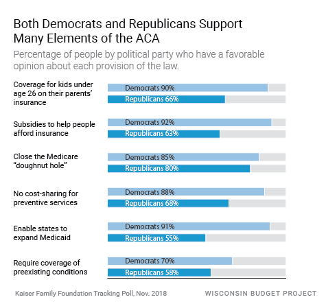Both Democrats and Republicans Support Many Elements of the ACA