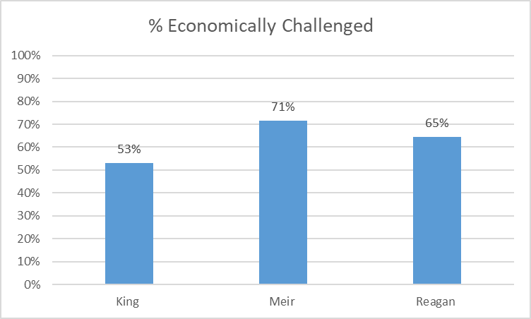 % Economically Challenged