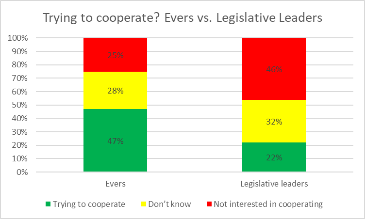Trying to cooperate? Evers vs. Legislative leaders