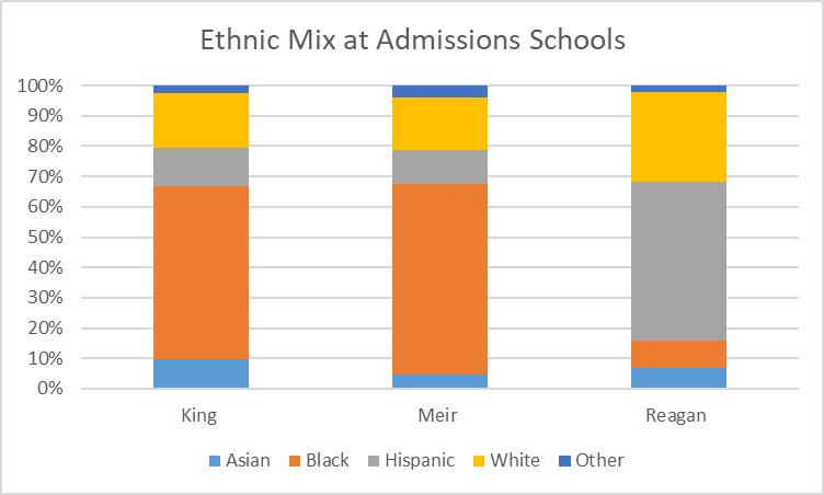 Ethnic Mix at Admissions Schools