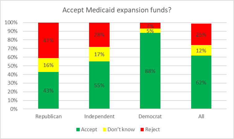 Accept Medicaid expansion funds?