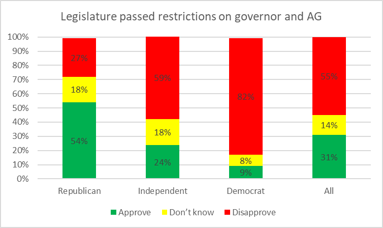 Legislature passed restrictions on Governor and AG