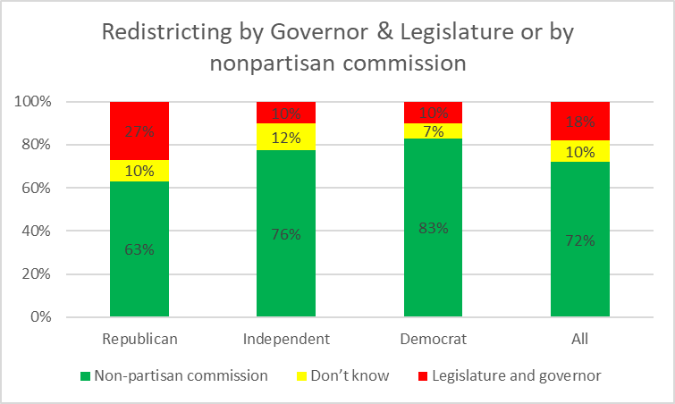 Redistricting by Governor & Legislature or by nonpartisian commission