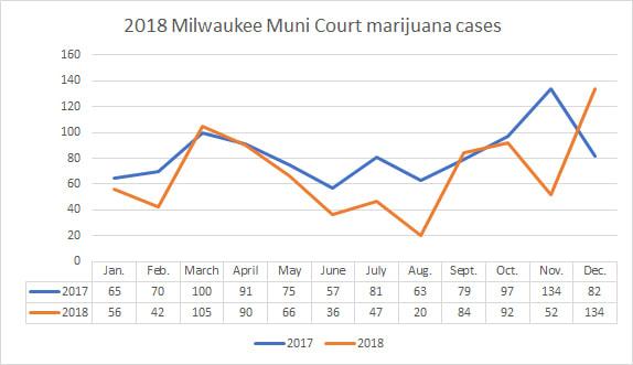 2018 Milwaukee Muni Court marijuana cases