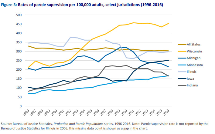 Rates of parole supervision per 100,000 adults select jurisdictions (1996-2016)