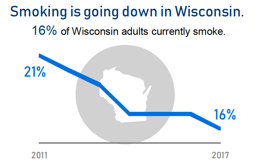 Smoking is going down in Wisconsin. Graph from the Wisconsin Department of Health Services.