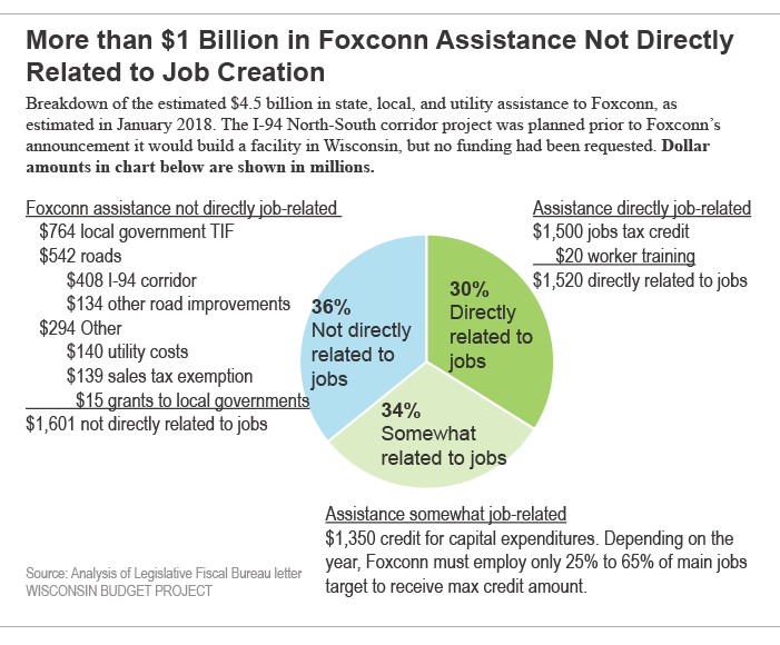 More than $ Billion in Foxconn Assistance Not Directly Related to Job Creation