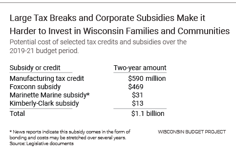 Large Tax Breaks and Corporate Subsidies Make it Harder to Invest in Wisconsin Families and Communities.