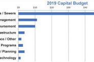 2019 Capital Budget
