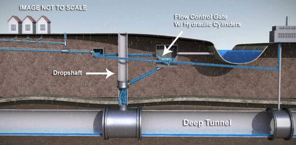 This is a dramatically oversimplified graphic showing various segments of the sewers underground and the Deep Tunnel. Image courtesy of MMSD.
