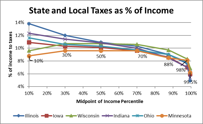 State and Local Taxes as % of Income