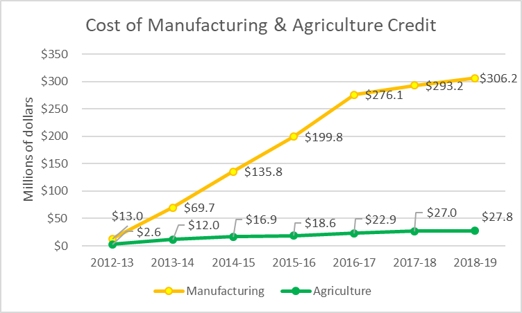 Cost of Manufacturing & Agriculture Credit