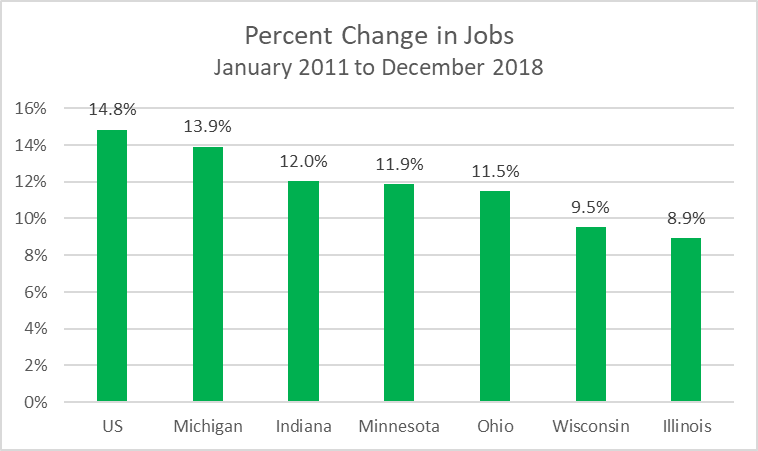 Percent Change in Jobs January 2011 to December 2018