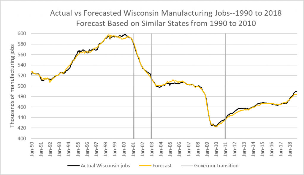 Actual vs Forecasted Wisconsin Manufacturing Jobs--1990 to 2018. Forecast Based on Similar State from 1990 to 2010