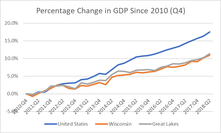Percent Change in GDP Since 2010 (Q4)