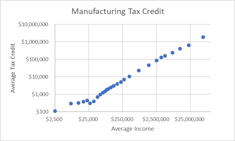 Manufacturing Tax Credit