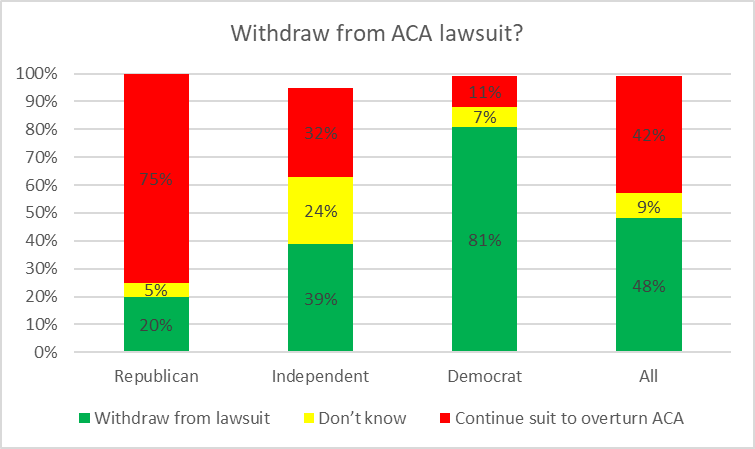 Withdraw from ACA lawsuit?