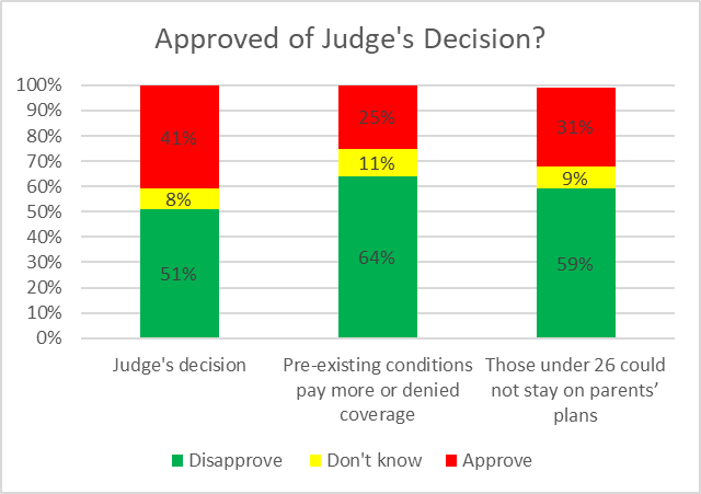 Approved of Judge's Decision?
